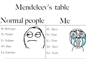 Mendeleev's table by SmallGirlInABigWorld