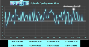 New Doctor Who Episode Quality Over Time by BudCharles