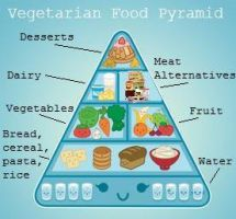 Vegetarian Food Pyramid by juliette82