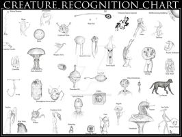 Creature Recognition Chart by Lee-Sherman