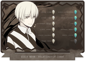 MAGE: Relationship Chart by creamboys