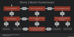 Dota 2 Boot Flowchart by nullf