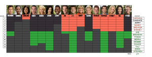 Survivor Tocantins chart by bad-asp