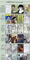2003-2013 Improvement meme by Yami-Hydran