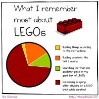 Legos Chart by kAt-LIkeS-pIE