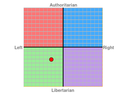 My political compass by William6208