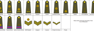 Rank Insignia of the Tibetan Army by kyuzoaoi