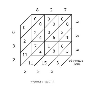 Lattice Multiplication Example by quickgrid