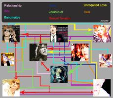 JROCK RP Relationship Chart by TidusPoorPants