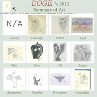 Doge's 2012 summary of art by Dogezon