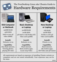 Hardware Requirements and which Ubuntu to use by doctormo