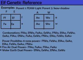 Elf Genetic Reference Part 2 by rtsbts