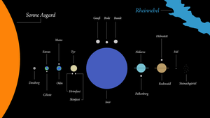 Asgard solar system overview by Arminius1871