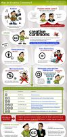 Was bedeutet Creative Commons? by CD-STOCK