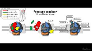 AD suit pressure equalizers by triatholisk