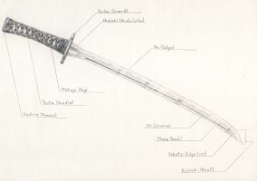 Parts of a Katana by Cyle