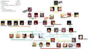 OC Relationship Map + OPEN ASK | Farewell Saga by Anne-Bonny