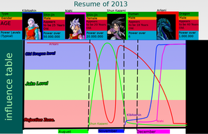 Resume of 2013 facts by Ikro2009