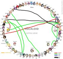 Vocaloid Shipping Meme Chart by MadNimrod