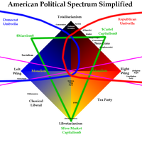 American Political Spectrum Simplified 3 by ShirouZhiwu