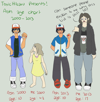 age chart ash and myself 2000-2013 by ToxicHikaru