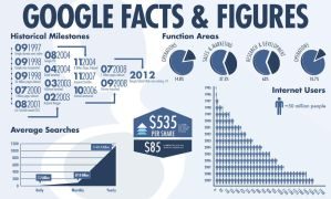 Google-infographic by LayoutWithStyle
