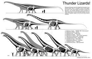 Thunder Lizard size comparison by ScottHartman