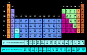 Periodic Table HTML in Notepad by NepsTr