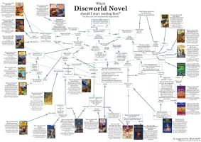 Which Discworld novel to read first by Morloth88