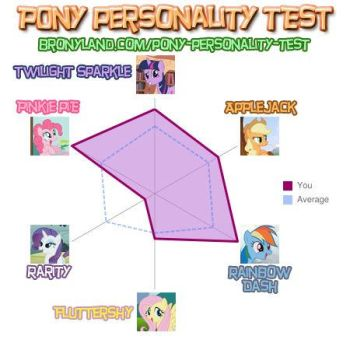 My Pony Personality Test by TheUnknownKiller06