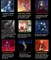 Fate / Stay Night Alignment Chart by Cybertoy00