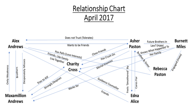 Relationship Chart April 2017 by LeeV101