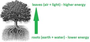 Tree Energy System by peppy-heppy
