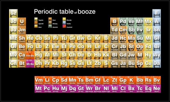 Periodic table of booze by tsong