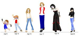 Age Progression Me by neko-of-lotherian