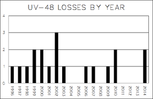 UV-48 Loss Chart by TheCentipede