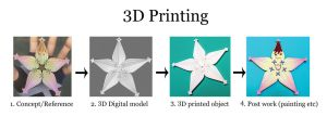 What Is 3D printing and Commissions by silverbeam