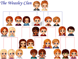 Weasley Family Tree by NarnianQueenForever