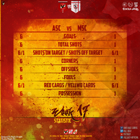 Statistic Match for ASC1907 by Magdy-Mos-Gonzaga
