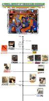 Time-line Of Home Video Games. by Atariboy2600