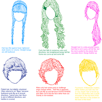 CA Pop quiz 2: Hair Styles and Types by coracat