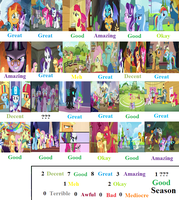 MLP Season 6 Scorecard by mlp-vs-capcom