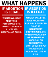 On Abortion by Party9999999