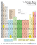 The Periodic Table of Storytelling, Bowdlerized by DawnPaladin