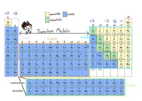 Periodic Table by Chr-ali3