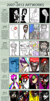 improvements over the years by Lilyfer