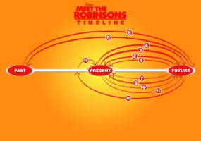 Meet the Robinsons Timeline by uruseiranma