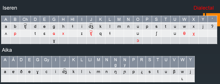 Aika and Iseren Alphabets by conlangs