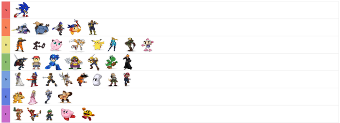SSF2 Tiers Early Opinions by Andx1251