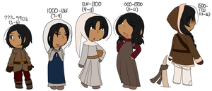 [APH OC] different periods in time by poi-rozen